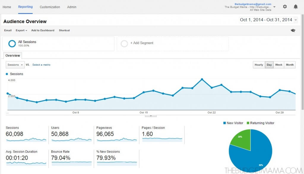 blog views oct