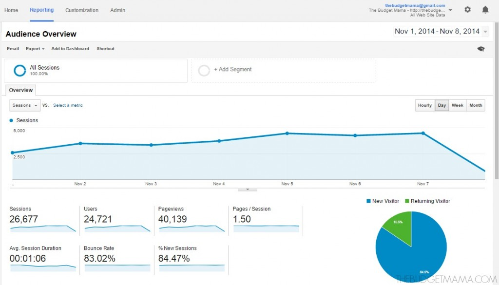 blog views one week